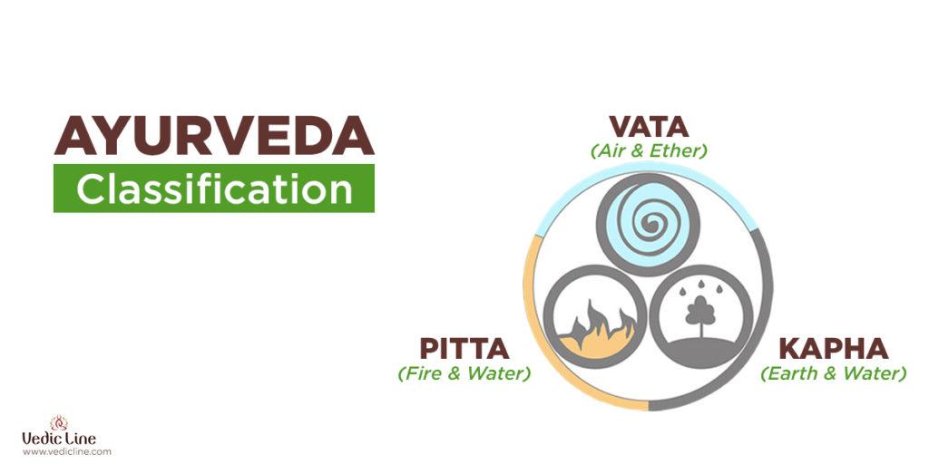 Ayurveda classifications -Vedicline